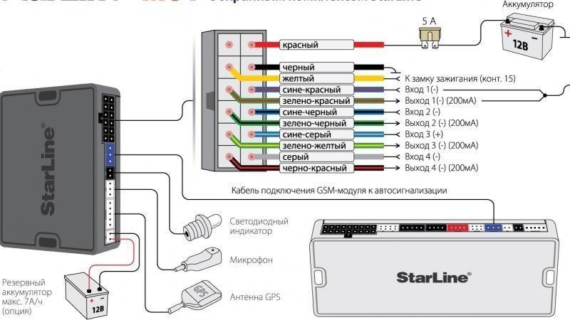 Есть ли на сигнализации Старлайн А61 функция автозапуска: как ее установить и пользоваться